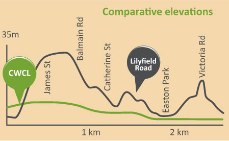 CWCL elevation profile